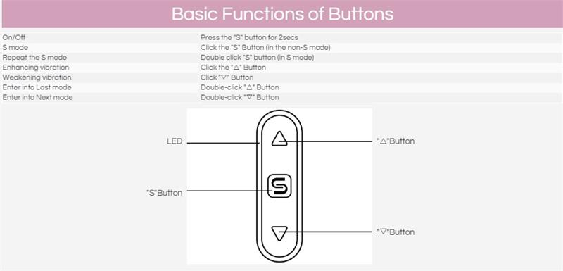 basic button function
