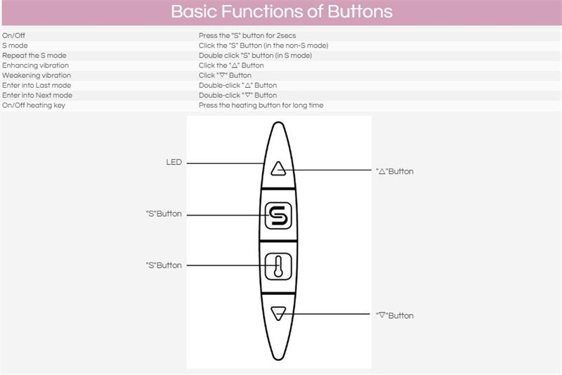 basic function of buttons g spot vibe